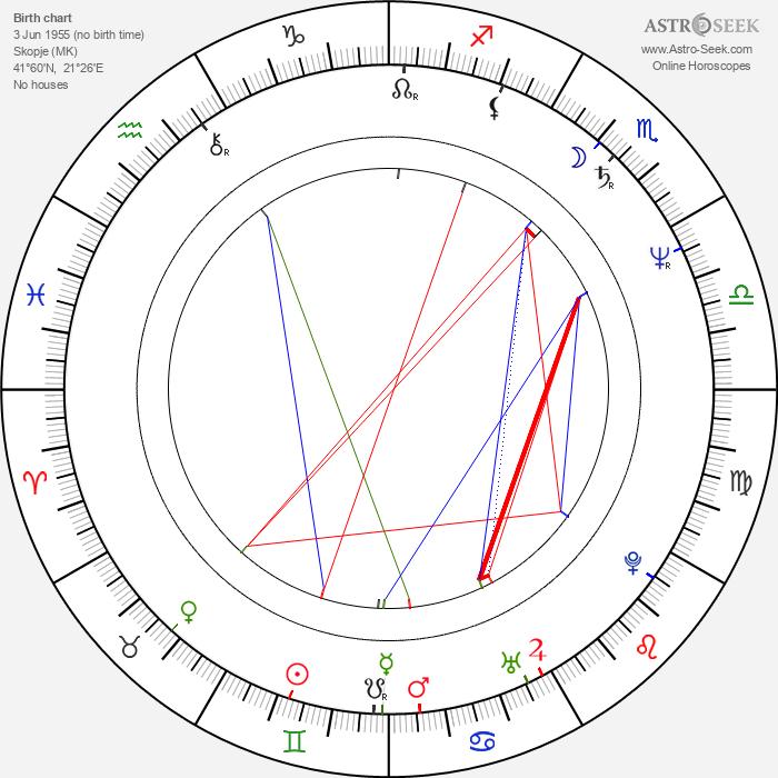 Vladimir Blazevski - Astrology Natal Birth Chart