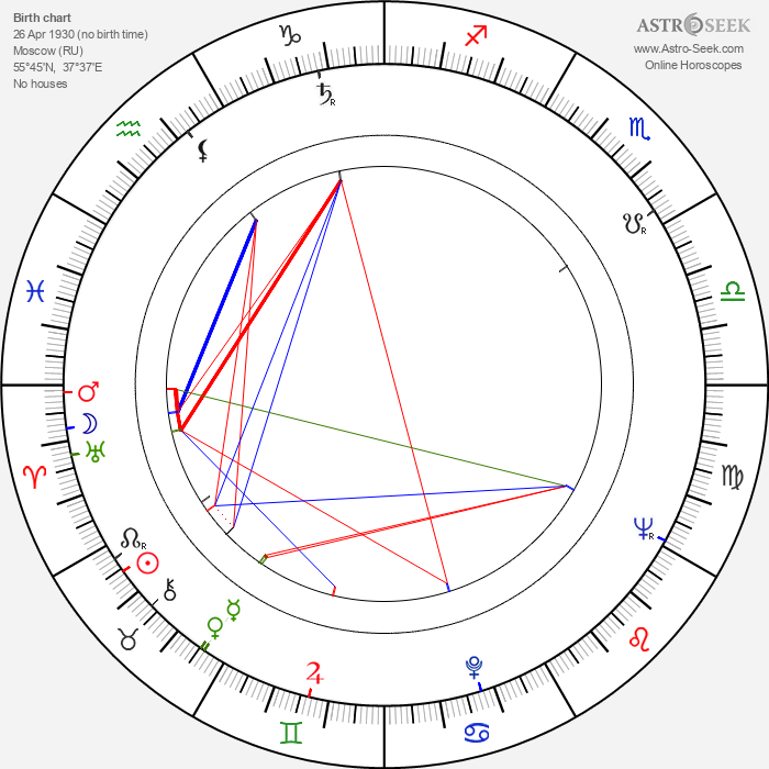 Vladimir Boganov - Astrology Natal Birth Chart