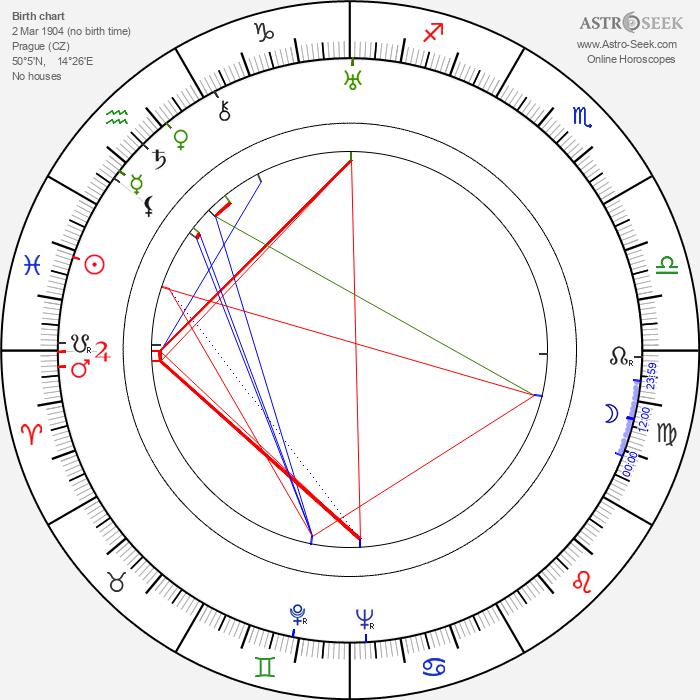Vladimír Borský - Astrology Natal Birth Chart