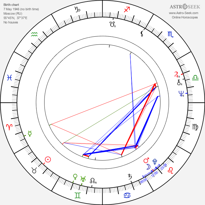 Vladimir Bortko - Astrology Natal Birth Chart