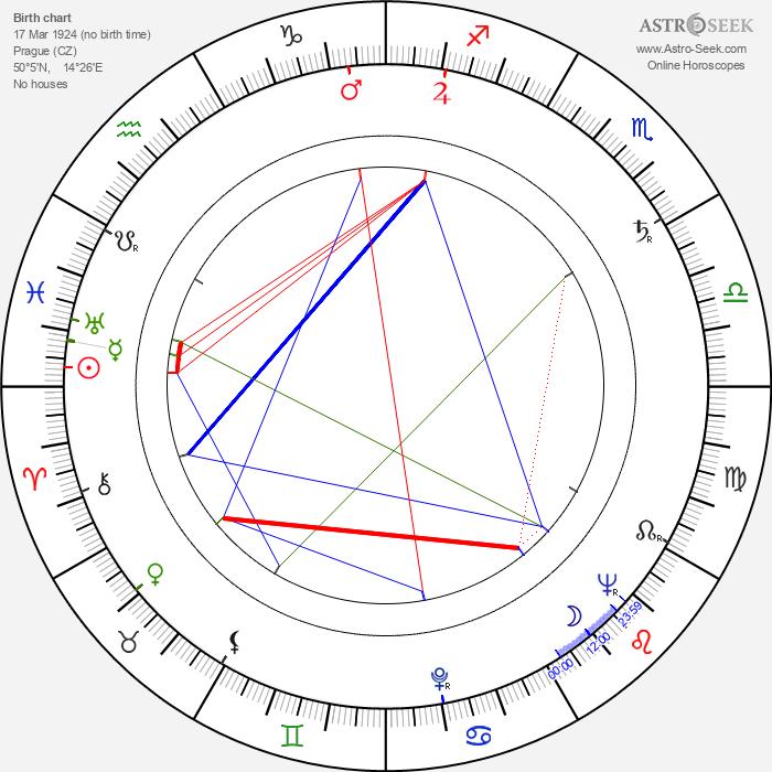 Vladimír Boudník - Astrology Natal Birth Chart