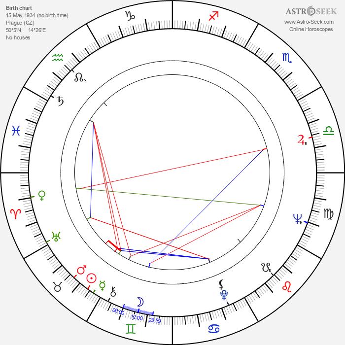 Vladimír Brabec - Astrology Natal Birth Chart