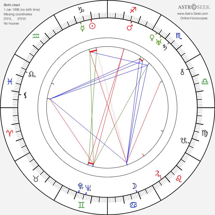 Vladimir Braun - Astrology Natal Birth Chart