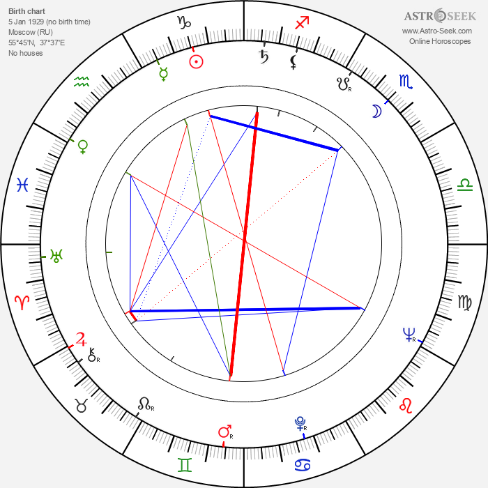 Vladimir Bychkov - Astrology Natal Birth Chart