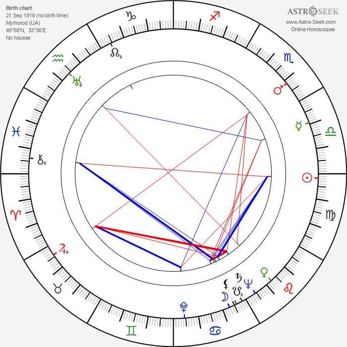 Vladimír Čech Sr. - Astrology Natal Birth Chart