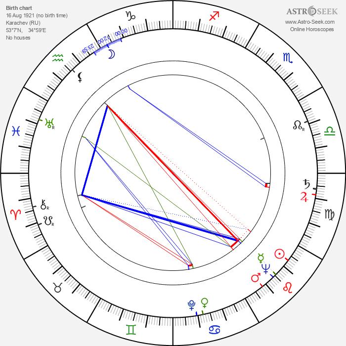 Vladimir Chebotaryov - Astrology Natal Birth Chart