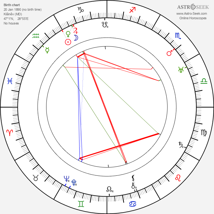Vladimir Chinkulov Vladimírov - Astrology Natal Birth Chart