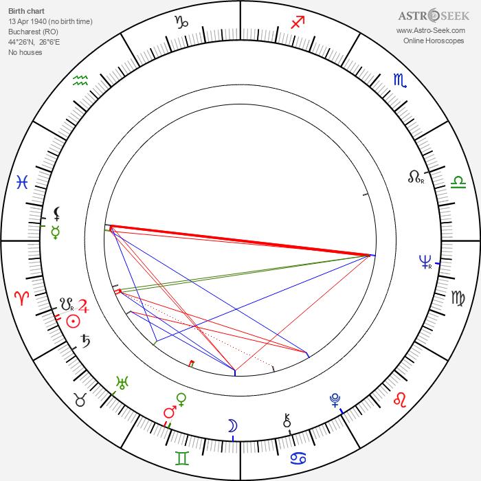Vladimir Cosma - Astrology Natal Birth Chart
