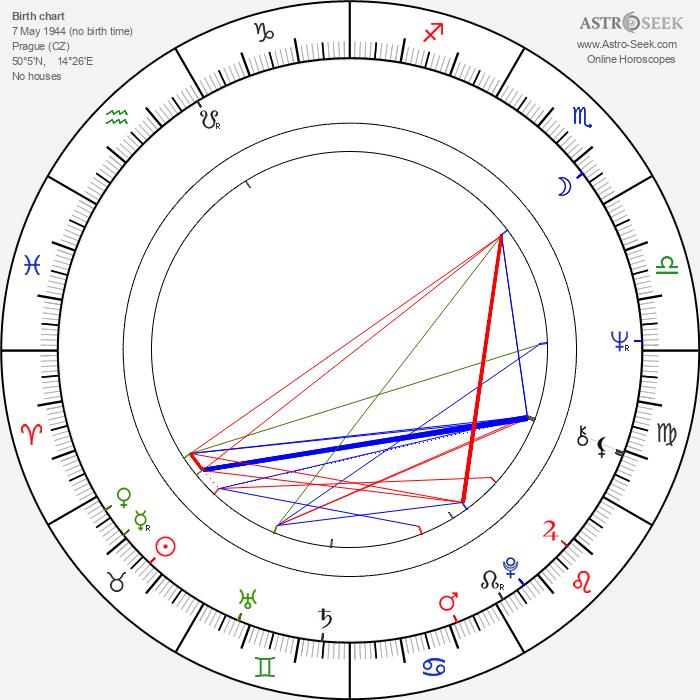 Vladimír Drha - Astrology Natal Birth Chart
