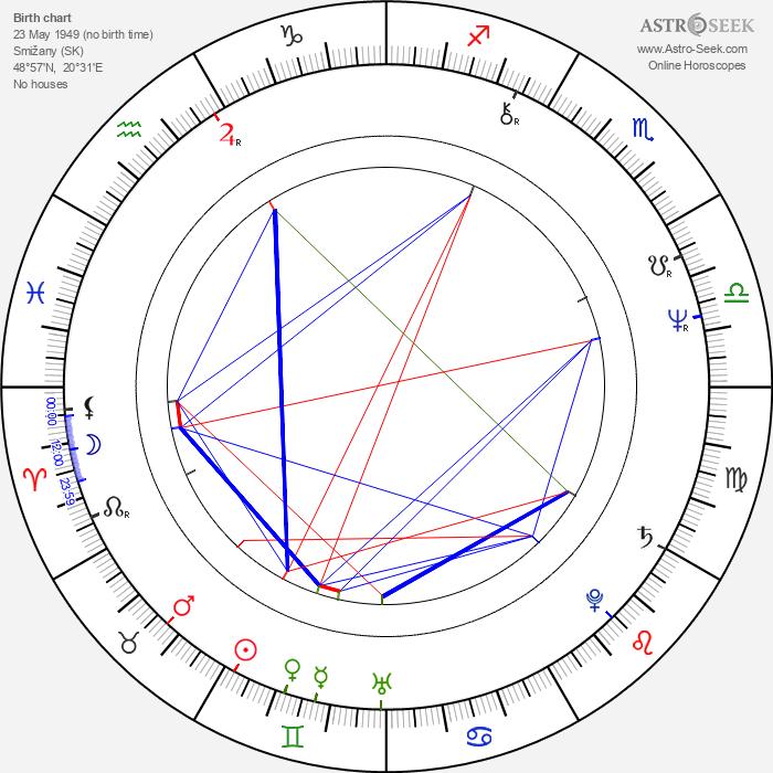 Vladimír Durdík Jr. - Astrology Natal Birth Chart