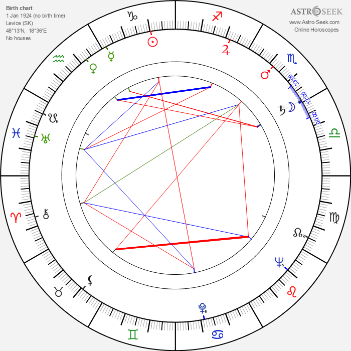 Vladimír Durdík Sr. - Astrology Natal Birth Chart