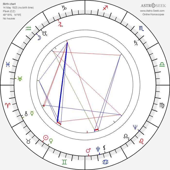 Vladimír Dvořák - Astrology Natal Birth Chart