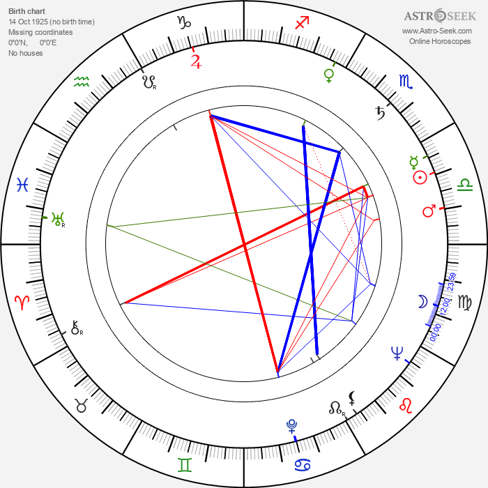 Vladimir Fetin - Astrology Natal Birth Chart