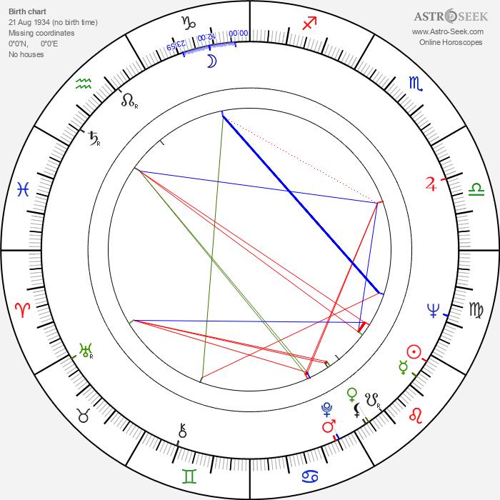 Vladimír Fišer - Astrology Natal Birth Chart