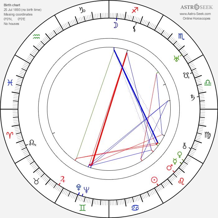 Vladimir Gajdarov - Astrology Natal Birth Chart
