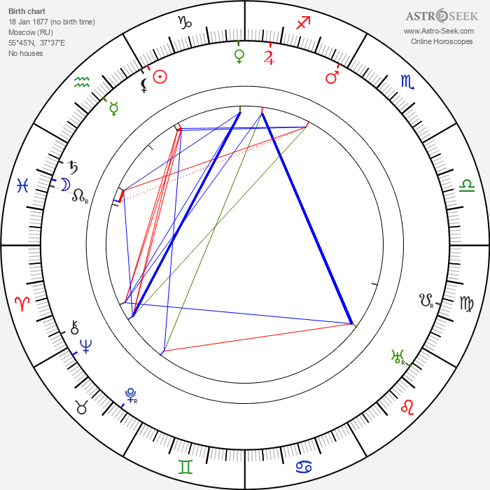 Vladimir Gardin - Astrology Natal Birth Chart