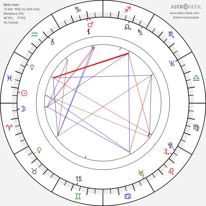 Vladimír Godár - Astrology Natal Birth Chart