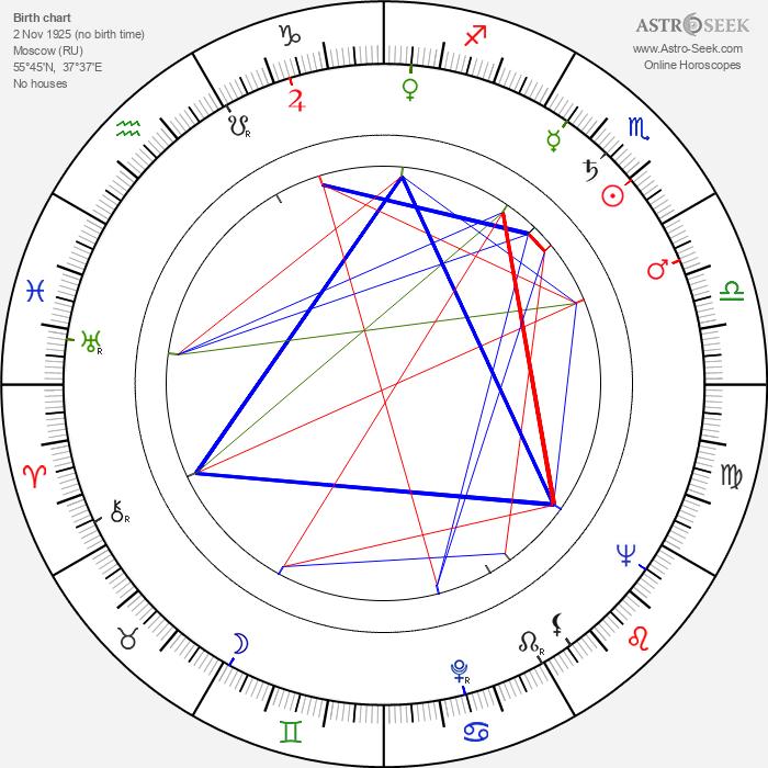 Vladimir Gorikker - Astrology Natal Birth Chart