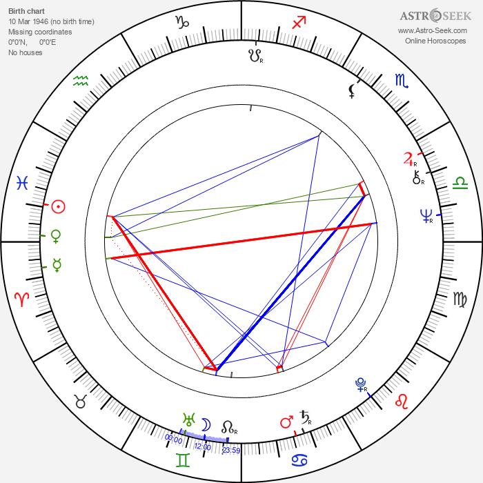Vladimir Gostyukhin - Astrology Natal Birth Chart