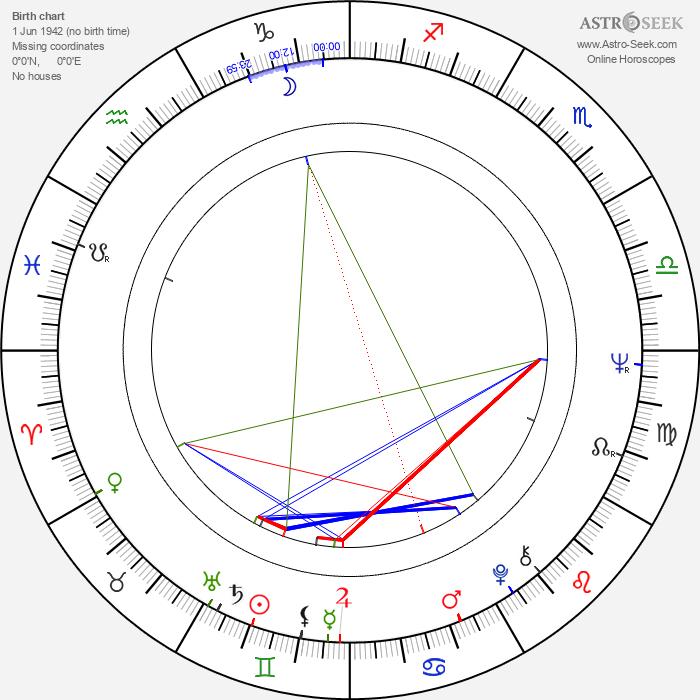 Vladimir Grammatikov - Astrology Natal Birth Chart