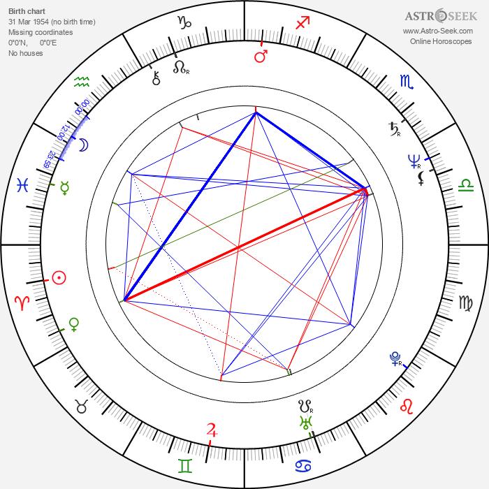 Vladimír Gut - Astrology Natal Birth Chart