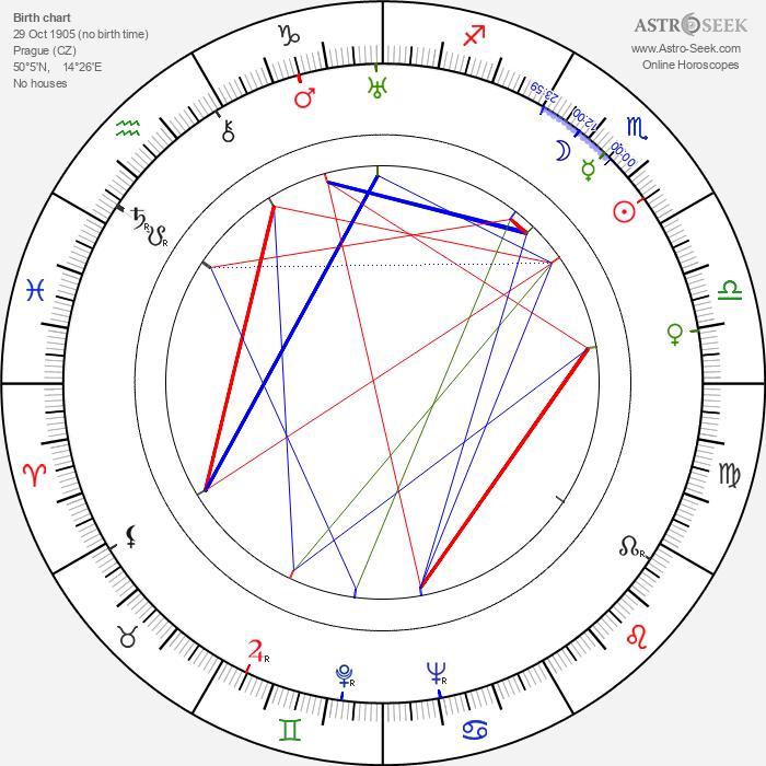 Vladimír Hlavatý - Astrology Natal Birth Chart