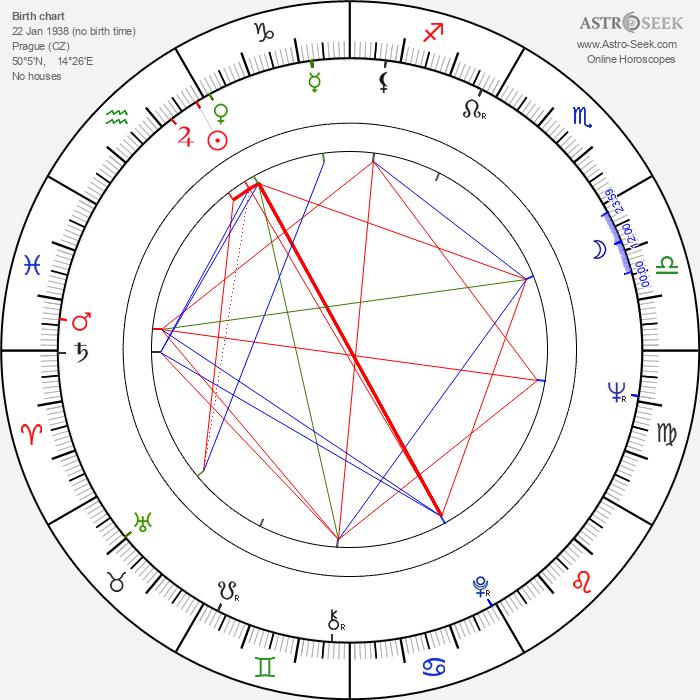 Vladimír Hrabánek - Astrology Natal Birth Chart