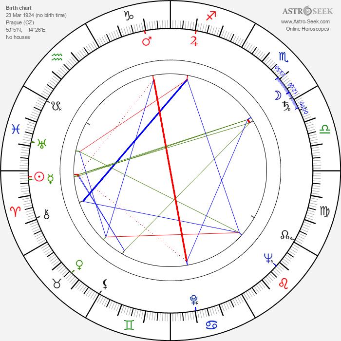 Vladimír Hrubý - Astrology Natal Birth Chart