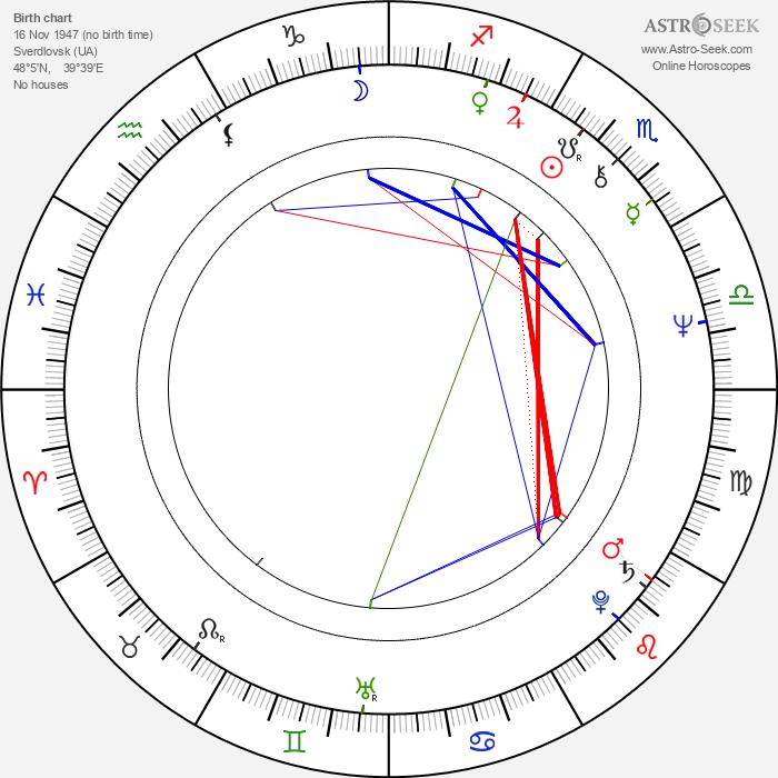 Vladimir Ilyin - Astrology Natal Birth Chart