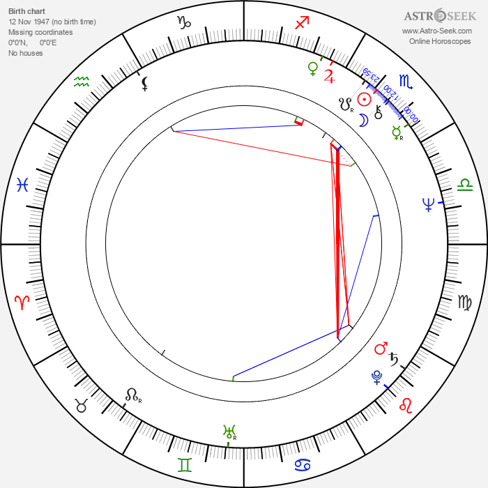 Vladimir Ivanov - Astrology Natal Birth Chart