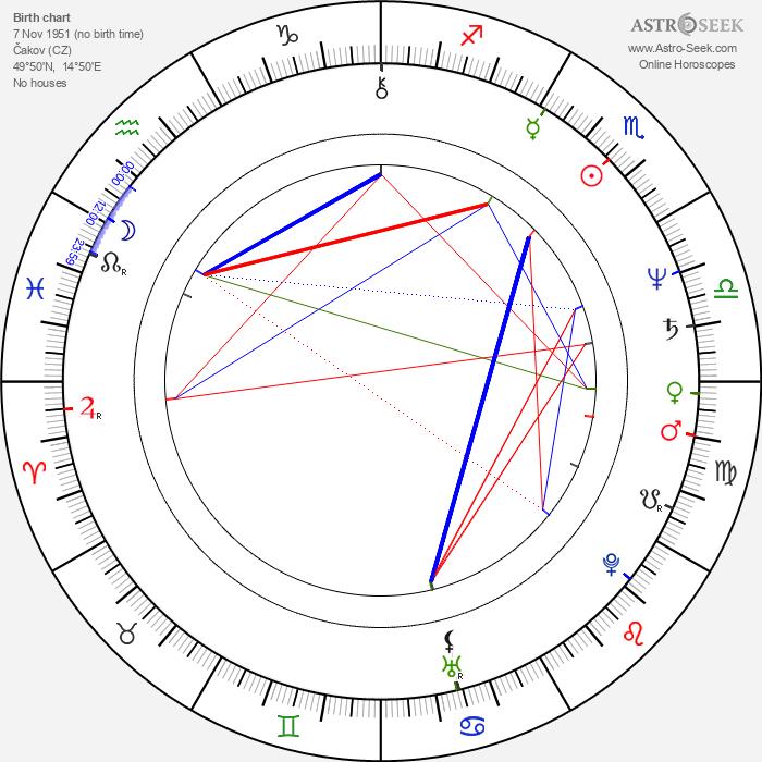 Vladimír Jedľovský - Astrology Natal Birth Chart
