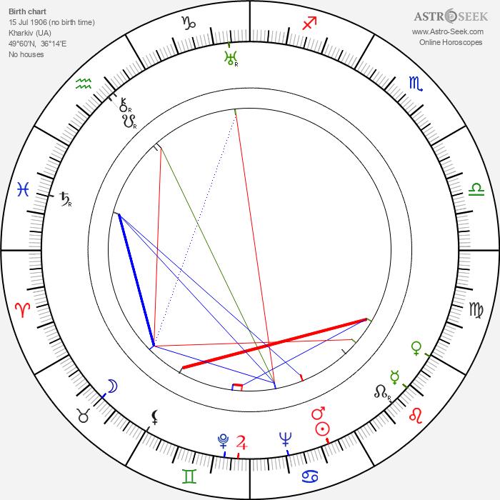 Vladimir Kaplunovskij - Astrology Natal Birth Chart