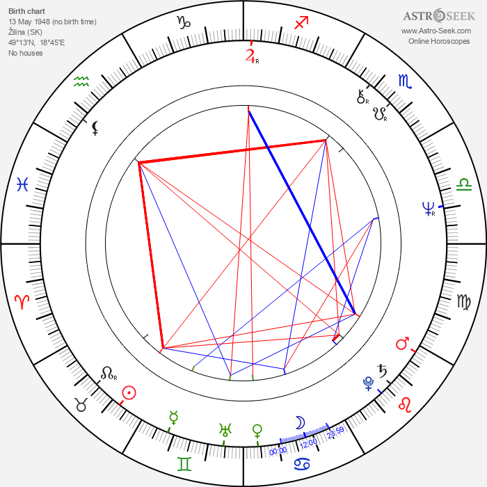 Vladimír Kavčiak - Astrology Natal Birth Chart