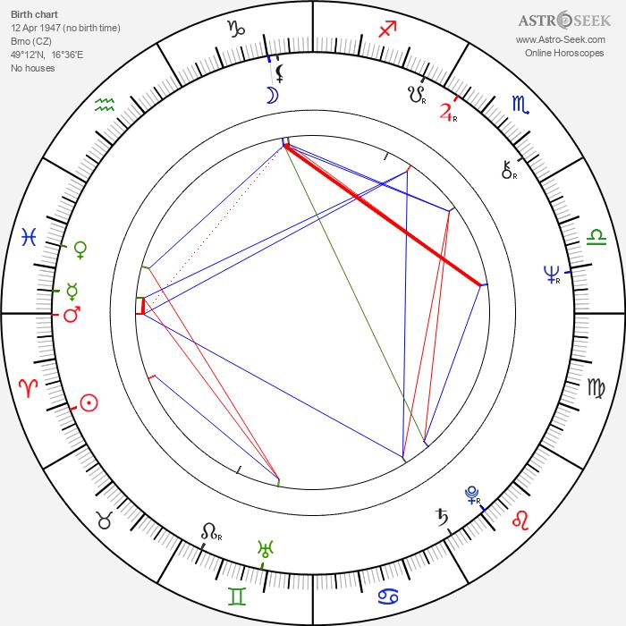 Vladimír Kelbl - Astrology Natal Birth Chart