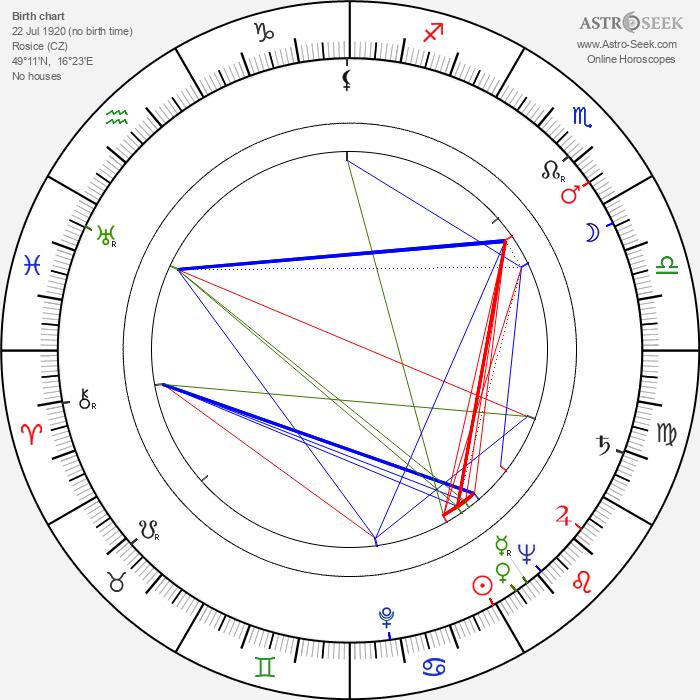 Vladimír Klazar - Astrology Natal Birth Chart