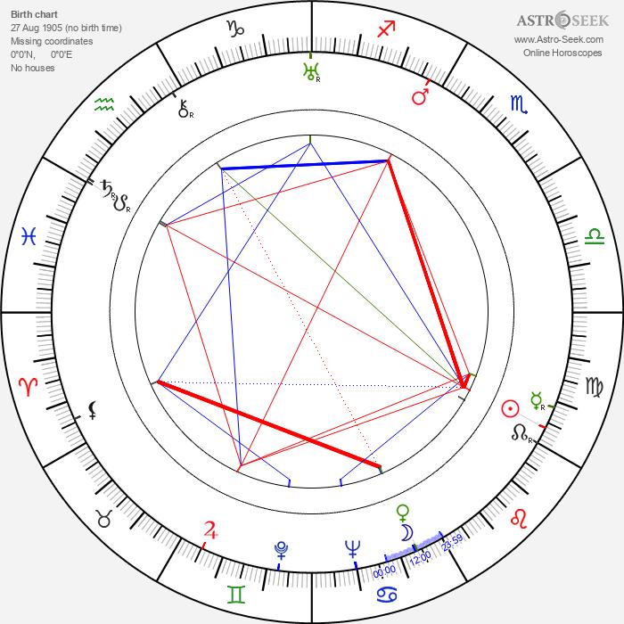 Vladimír Klemens - Astrology Natal Birth Chart