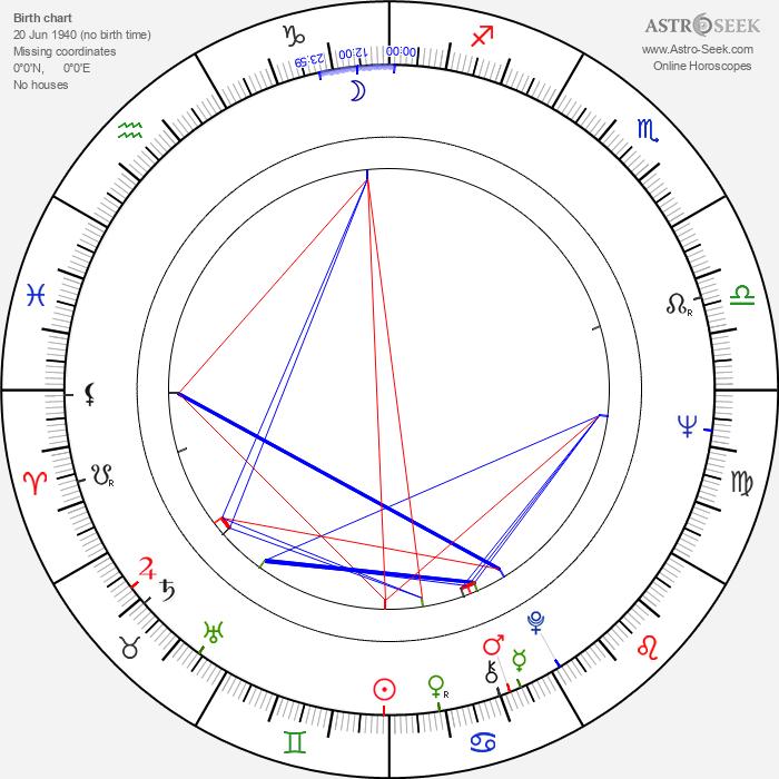 Vladimir Koreněv - Astrology Natal Birth Chart