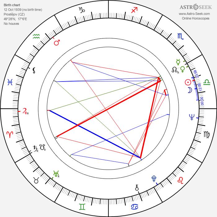 Vladimír Körner - Astrology Natal Birth Chart