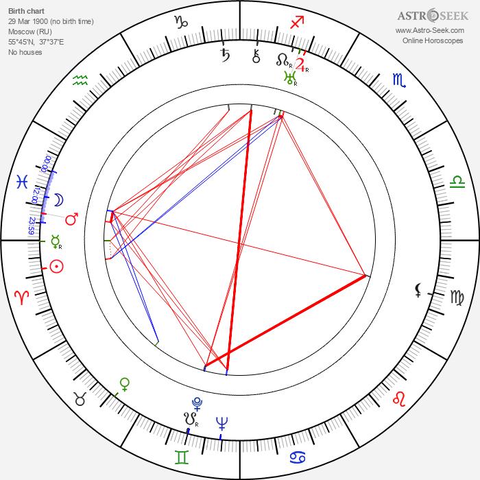 Vladimir Korsh - Astrology Natal Birth Chart