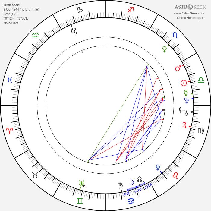 Vladimír Kostiha - Astrology Natal Birth Chart