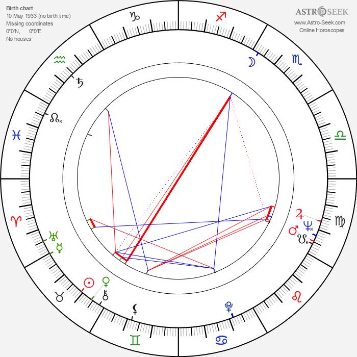Vladimír Kotrlík - Astrology Natal Birth Chart