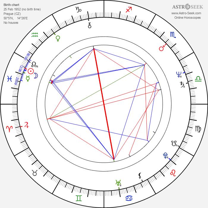 Vladimír Kratina - Astrology Natal Birth Chart