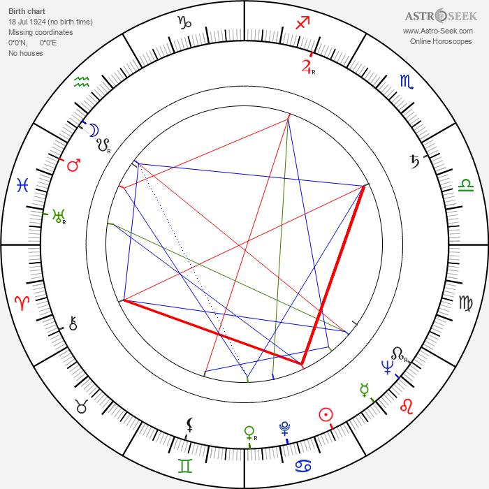 Vladimír Krška - Astrology Natal Birth Chart