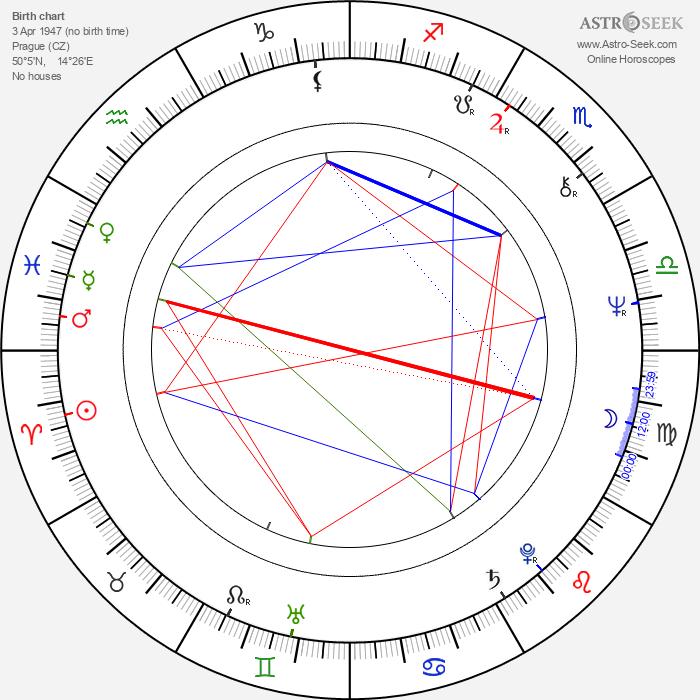 Vladimír Kučera - Astrology Natal Birth Chart