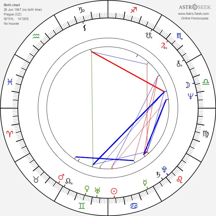 Vladimír Kudla - Astrology Natal Birth Chart