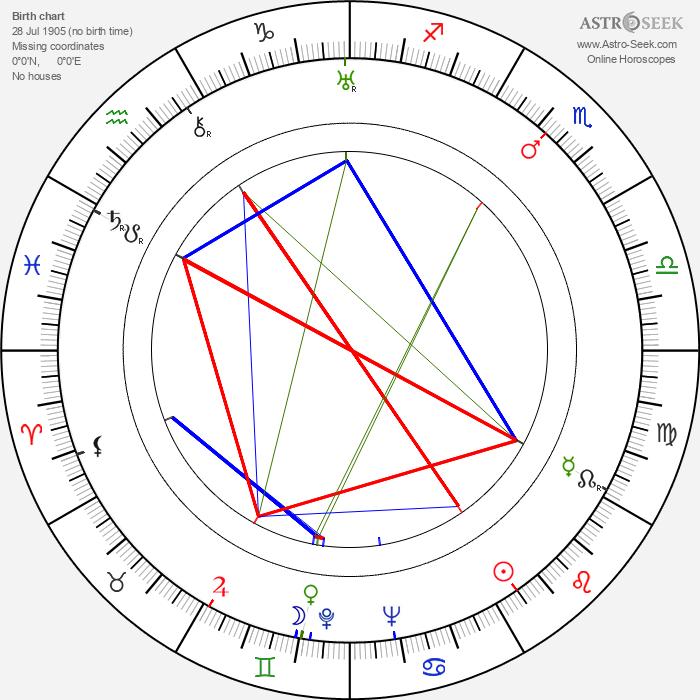 Vladimír Leraus - Astrology Natal Birth Chart