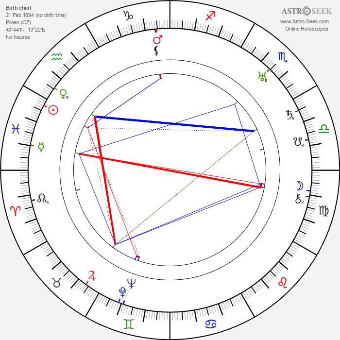 Vladimír Majer - Astrology Natal Birth Chart