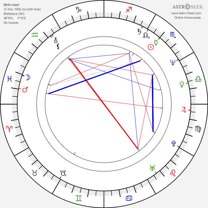 Vladimír Malík - Astrology Natal Birth Chart