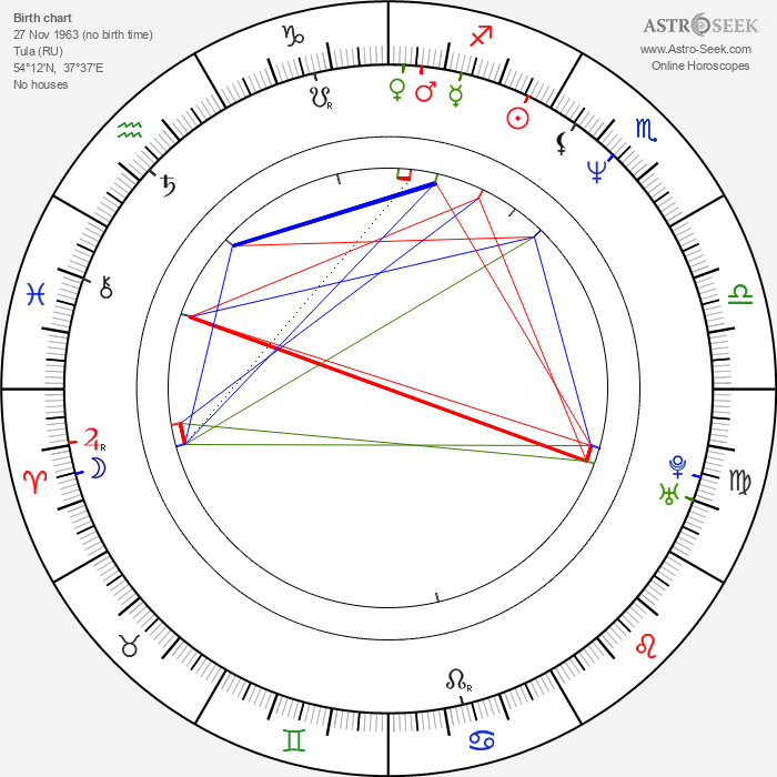 Vladimir Mashkov - Astrology Natal Birth Chart