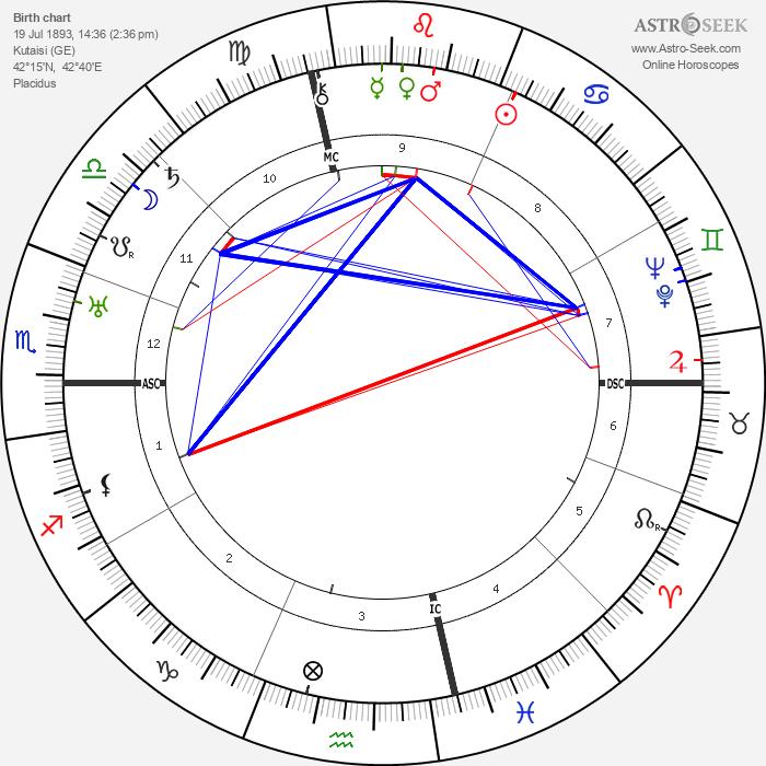 Vladimir Mayakovsky - Astrology Natal Birth Chart
